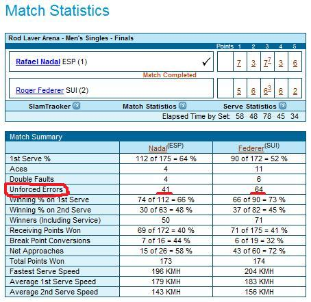 If Nadal and Federer make 8 to 12 unforced errors per set, then what are your expectations? That you shouldn't miss?